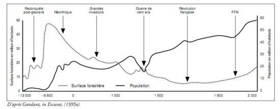Evoltion des forêts et des hommes