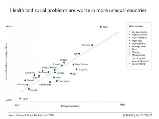 Santé et problèmes sociaux en fonction de l'inégalité (c) equalitytrust.org.uk