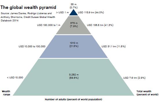 Notre civilisation est une pyramide (c) Credit Suisse